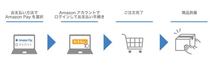 Amazon Pay決済について