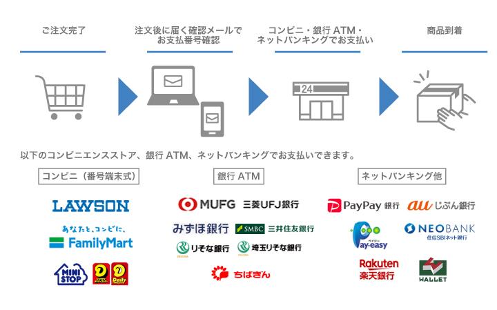 コンビニ(番号端末式)・銀行ATM・ネットバンキング決済について
