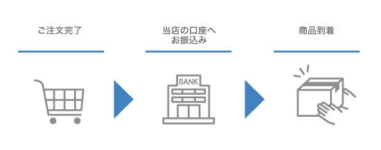 銀行振込決済について