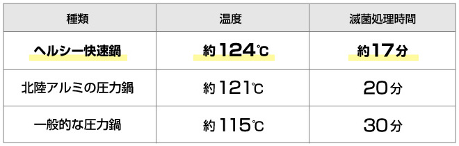温度と処理時間の表
