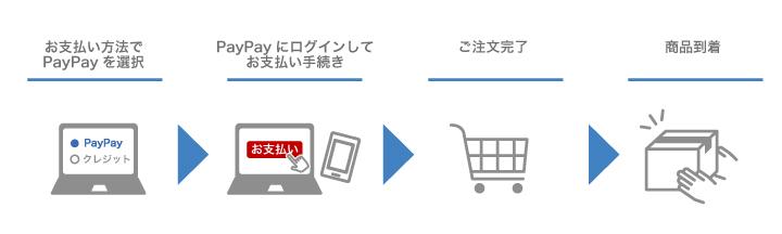 PayPay(オンライン決済)について