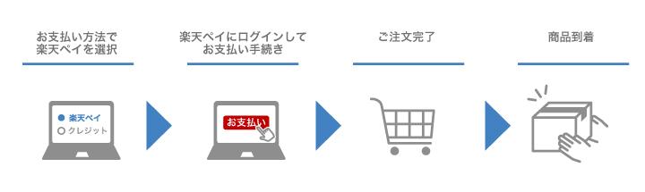 楽天ペイ(オンライン決済)について