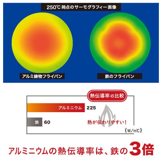熱伝導率に優れたアルミ鋳物の説明