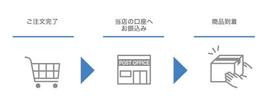 郵便振替決済について